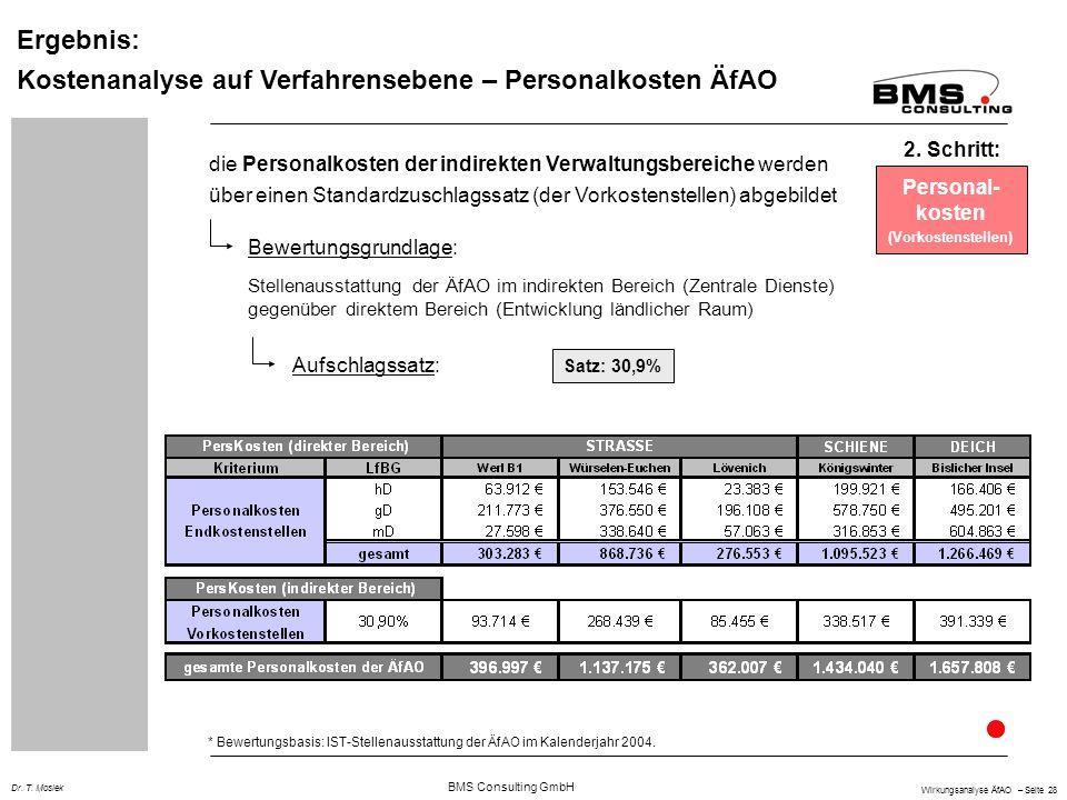 BMS Consulting GmbH Wirkungsanalyse ÄfAO – Seite 28 Dr. T. Mosiek Ergebnis: Kostenanalyse auf Verfahrensebene – Personalkosten ÄfAO Personal- kosten (