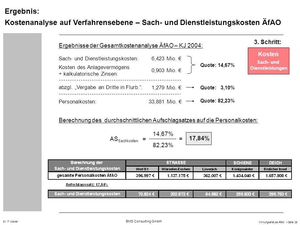 BMS Consulting GmbH Wirkungsanalyse ÄfAO – Seite 29 Dr. T. Mosiek Ergebnis: Kostenanalyse auf Verfahrensebene – Sach- und Dienstleistungskosten ÄfAO 3