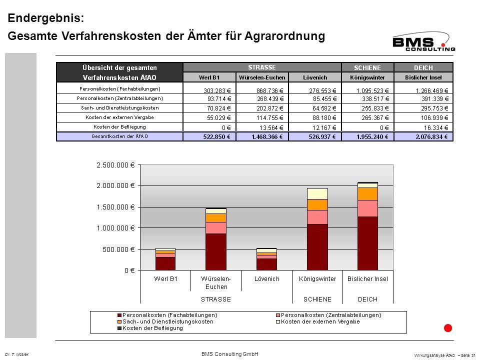 BMS Consulting GmbH Wirkungsanalyse ÄfAO – Seite 31 Dr. T. Mosiek Endergebnis: Gesamte Verfahrenskosten der Ämter für Agrarordnung