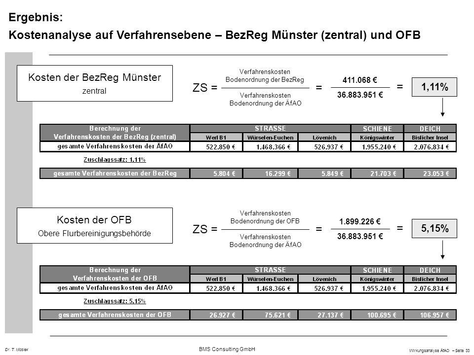 BMS Consulting GmbH Wirkungsanalyse ÄfAO – Seite 33 Dr. T. Mosiek Ergebnis: Kostenanalyse auf Verfahrensebene – BezReg Münster (zentral) und OFB Koste