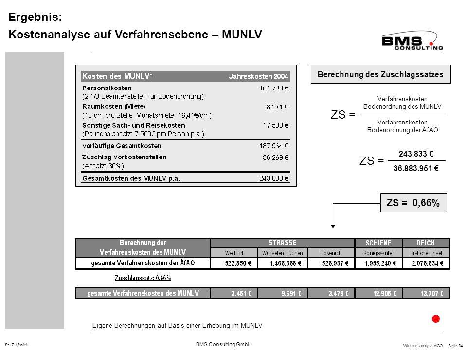 BMS Consulting GmbH Wirkungsanalyse ÄfAO – Seite 34 Dr. T. Mosiek Ergebnis: Kostenanalyse auf Verfahrensebene – MUNLV 36.883.951 Eigene Berechnungen a