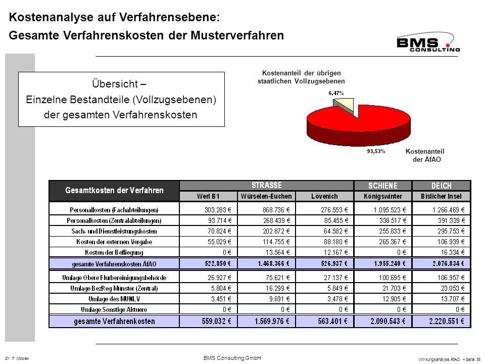 BMS Consulting GmbH Wirkungsanalyse ÄfAO – Seite 36 Dr. T. Mosiek Kostenanalyse auf Verfahrensebene: Gesamte Verfahrenskosten der Musterverfahren Über