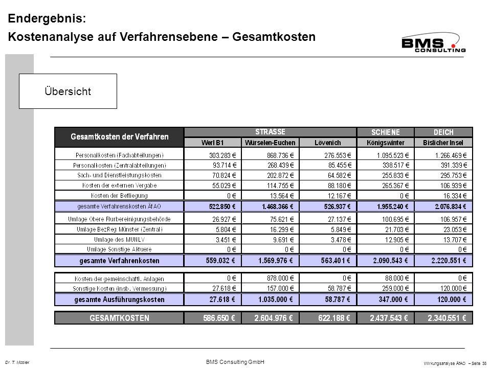 BMS Consulting GmbH Wirkungsanalyse ÄfAO – Seite 38 Dr. T. Mosiek Endergebnis: Kostenanalyse auf Verfahrensebene – Gesamtkosten Übersicht