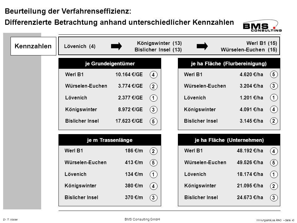 BMS Consulting GmbH Wirkungsanalyse ÄfAO – Seite 40 Dr. T. Mosiek Beurteilung der Verfahrenseffizienz: Differenzierte Betrachtung anhand unterschiedli