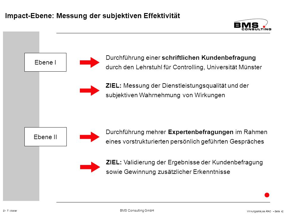 BMS Consulting GmbH Wirkungsanalyse ÄfAO – Seite 42 Dr. T. Mosiek Impact-Ebene: Messung der subjektiven Effektivität Ebene I Ebene II Durchführung ein