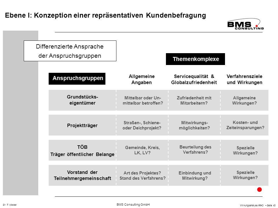 BMS Consulting GmbH Wirkungsanalyse ÄfAO – Seite 43 Dr. T. Mosiek Ebene I: Konzeption einer repräsentativen Kundenbefragung Allgemeine Angaben Service