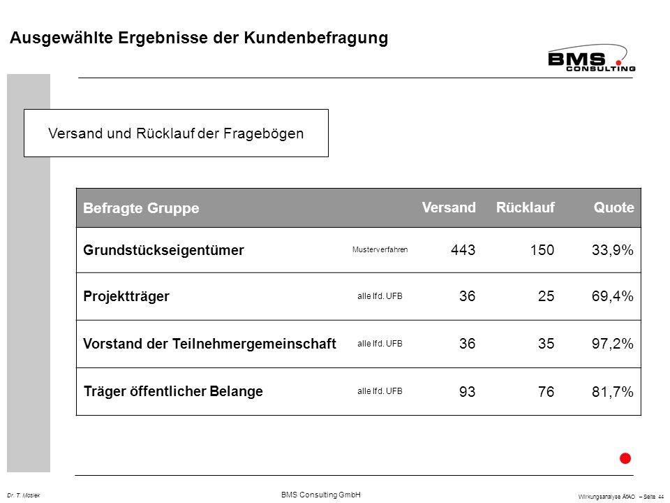 BMS Consulting GmbH Wirkungsanalyse ÄfAO – Seite 44 Dr. T. Mosiek Versand und Rücklauf der Fragebögen Ausgewählte Ergebnisse der Kundenbefragung Befra