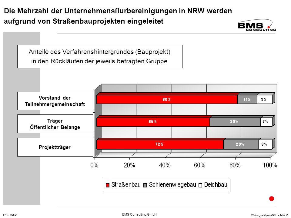 BMS Consulting GmbH Wirkungsanalyse ÄfAO – Seite 45 Dr. T. Mosiek Die Mehrzahl der Unternehmensflurbereinigungen in NRW werden aufgrund von Straßenbau