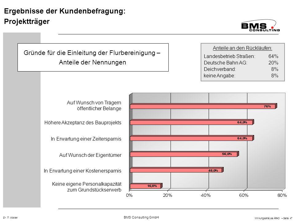 BMS Consulting GmbH Wirkungsanalyse ÄfAO – Seite 47 Dr. T. Mosiek Gründe für die Einleitung der Flurbereinigung – Anteile der Nennungen Ergebnisse der