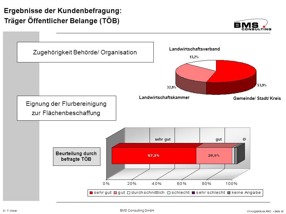 BMS Consulting GmbH Wirkungsanalyse ÄfAO – Seite 48 Dr. T. Mosiek Ergebnisse der Kundenbefragung: Träger Öffentlicher Belange (TÖB) Zugehörigkeit Behö