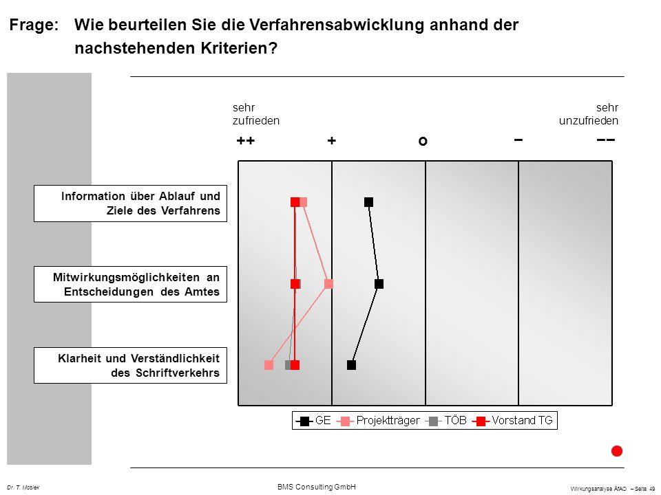 BMS Consulting GmbH Wirkungsanalyse ÄfAO – Seite 49 Dr. T. Mosiek +++o Information über Ablauf und Ziele des Verfahrens Mitwirkungsmöglichkeiten an En