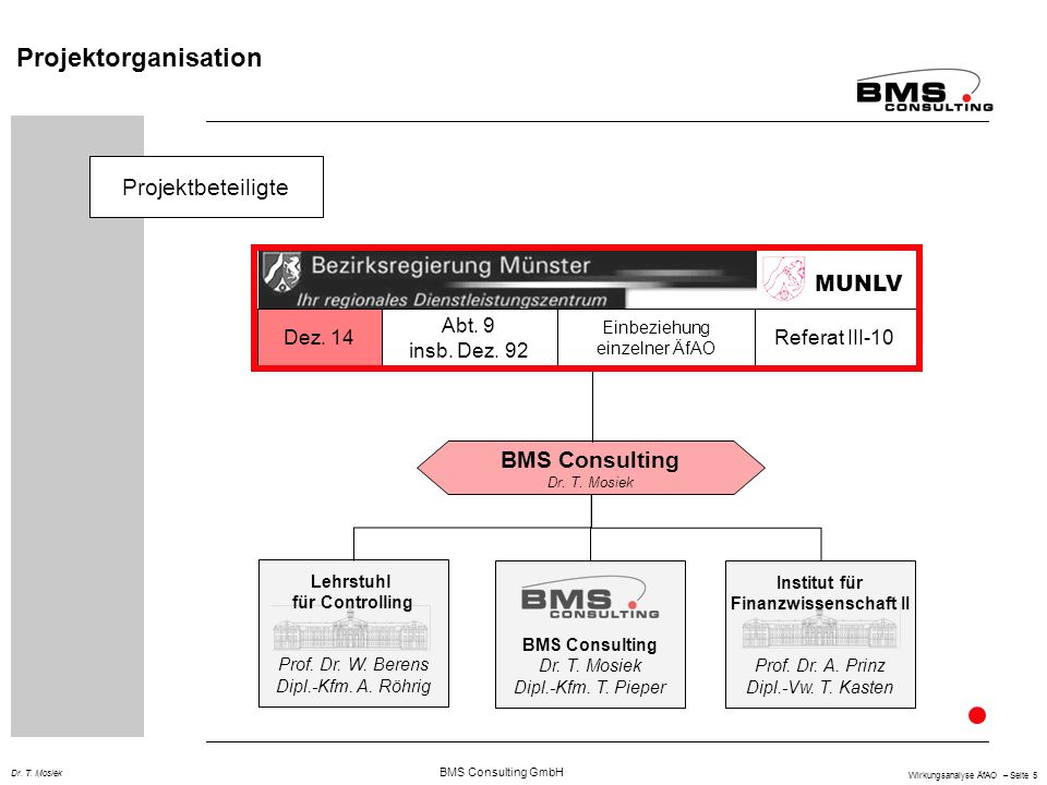 BMS Consulting GmbH Wirkungsanalyse ÄfAO – Seite 5 Dr. T. Mosiek Projektorganisation Projektbeteiligte BMS Consulting Dr. T. Mosiek Lehrstuhl für Cont