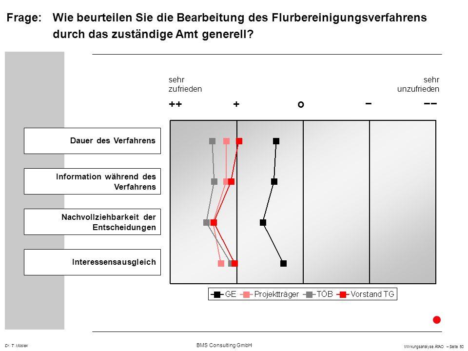 BMS Consulting GmbH Wirkungsanalyse ÄfAO – Seite 50 Dr. T. Mosiek Dauer des Verfahrens Information während des Verfahrens Nachvollziehbarkeit der Ents