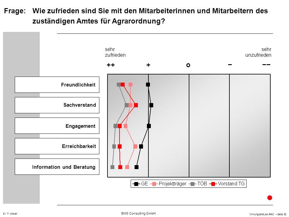 BMS Consulting GmbH Wirkungsanalyse ÄfAO – Seite 52 Dr. T. Mosiek Freundlichkeit Sachverstand Engagement Erreichbarkeit Information und Beratung +++o