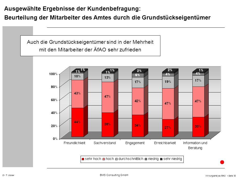 BMS Consulting GmbH Wirkungsanalyse ÄfAO – Seite 53 Dr. T. Mosiek Ausgewählte Ergebnisse der Kundenbefragung: Beurteilung der Mitarbeiter des Amtes du