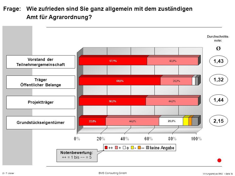 BMS Consulting GmbH Wirkungsanalyse ÄfAO – Seite 54 Dr. T. Mosiek Vorstand der Teilnehmergemeinschaft Träger Öffentlicher Belange Projektträger Grunds