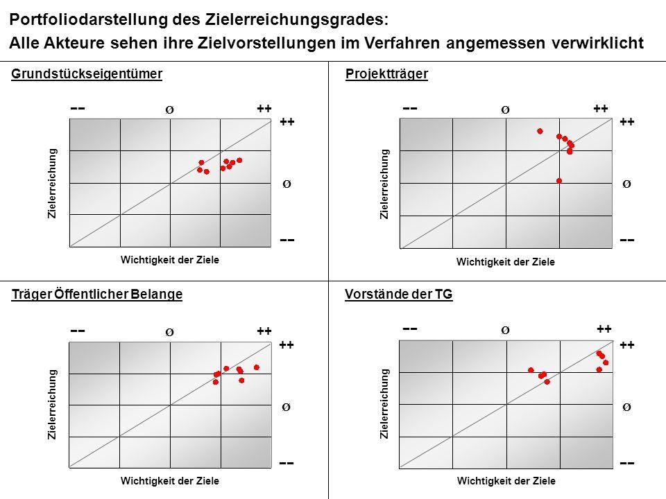 BMS Consulting GmbH Wirkungsanalyse ÄfAO – Seite 56 Dr. T. Mosiek Grundstückseigentümer Portfoliodarstellung des Zielerreichungsgrades: Alle Akteure s