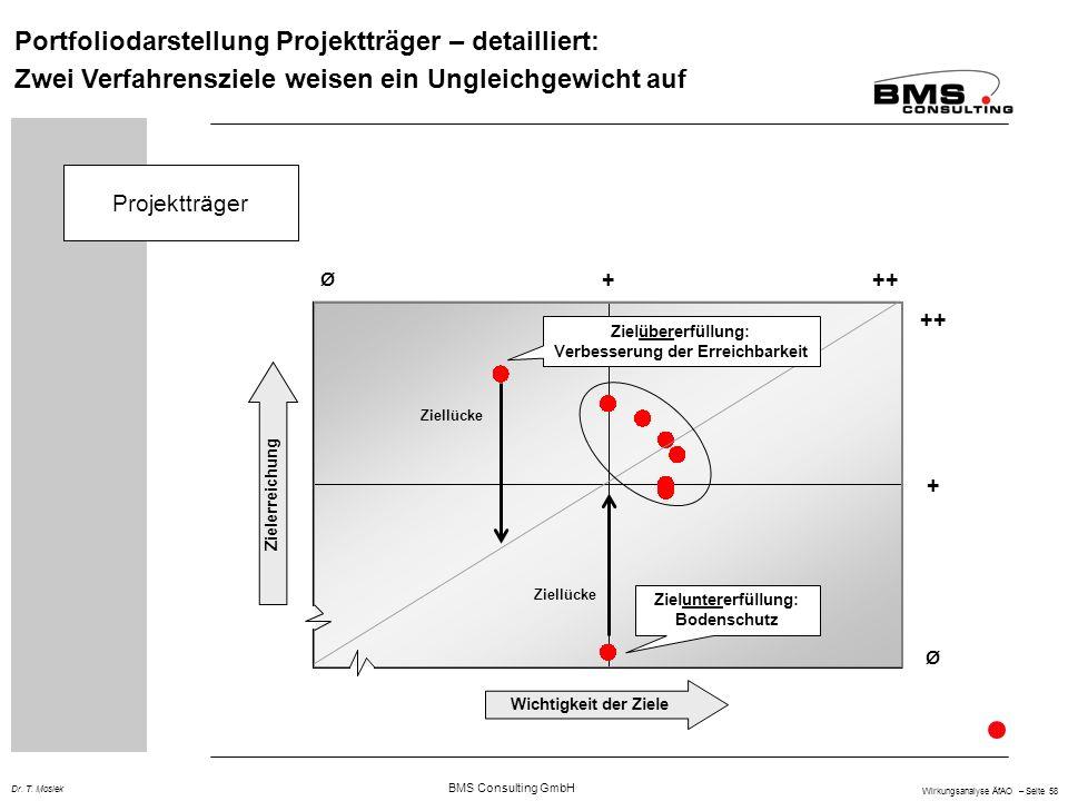 BMS Consulting GmbH Wirkungsanalyse ÄfAO – Seite 58 Dr. T. Mosiek Portfoliodarstellung Projektträger – detailliert: Zwei Verfahrensziele weisen ein Un