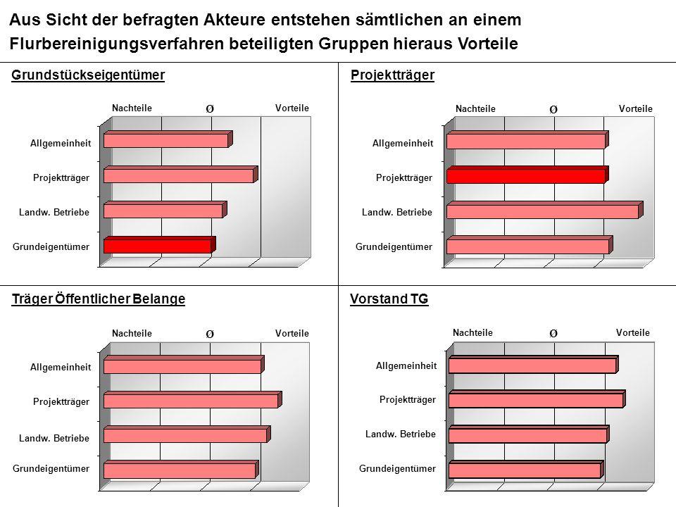 BMS Consulting GmbH Wirkungsanalyse ÄfAO – Seite 59 Dr. T. Mosiek Grundstückseigentümer Aus Sicht der befragten Akteure entstehen sämtlichen an einem