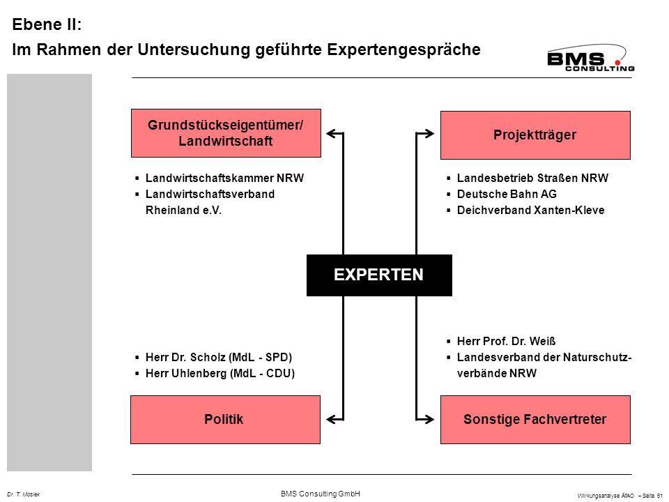BMS Consulting GmbH Wirkungsanalyse ÄfAO – Seite 61 Dr. T. Mosiek Ebene II: Im Rahmen der Untersuchung geführte Expertengespräche EXPERTEN Grundstücks