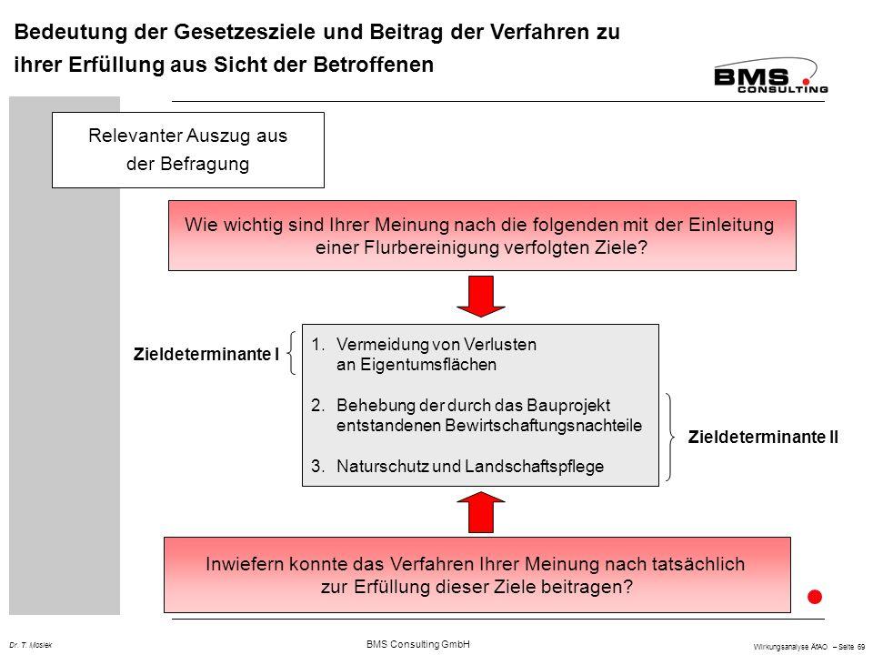 BMS Consulting GmbH Wirkungsanalyse ÄfAO – Seite 69 Dr. T. Mosiek Bedeutung der Gesetzesziele und Beitrag der Verfahren zu ihrer Erfüllung aus Sicht d