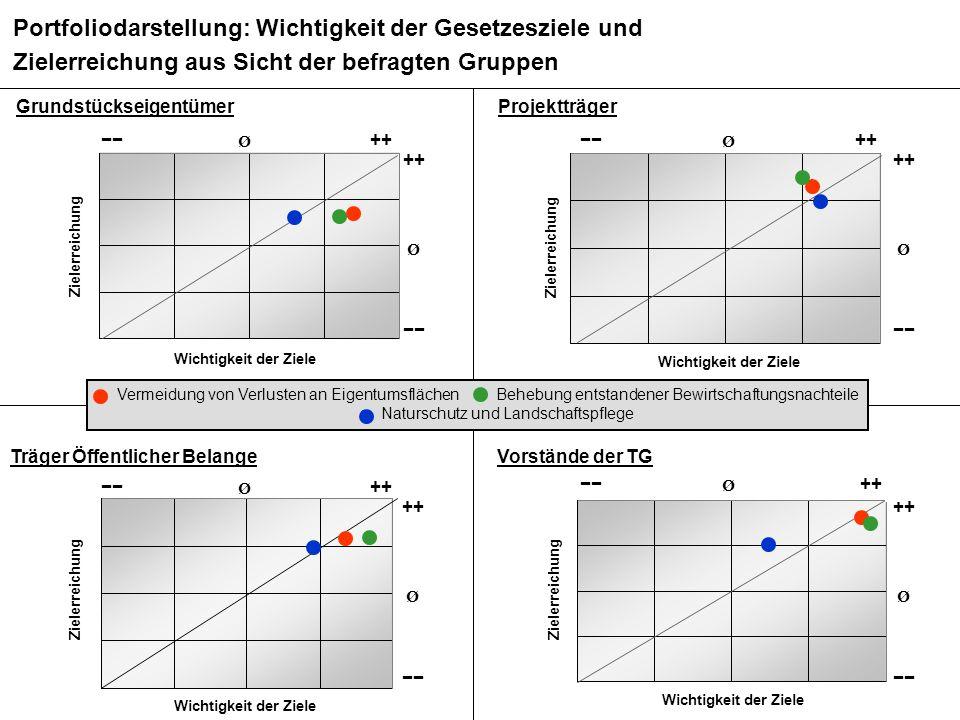 BMS Consulting GmbH Wirkungsanalyse ÄfAO – Seite 70 Dr. T. Mosiek Grundstückseigentümer Portfoliodarstellung: Wichtigkeit der Gesetzesziele und Zieler