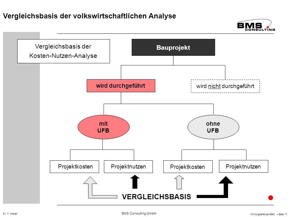 BMS Consulting GmbH Wirkungsanalyse ÄfAO – Seite 71 Dr. T. Mosiek wird durchgeführt wird nicht durchgeführt mit UFB ohne UFB Vergleichsbasis der volks
