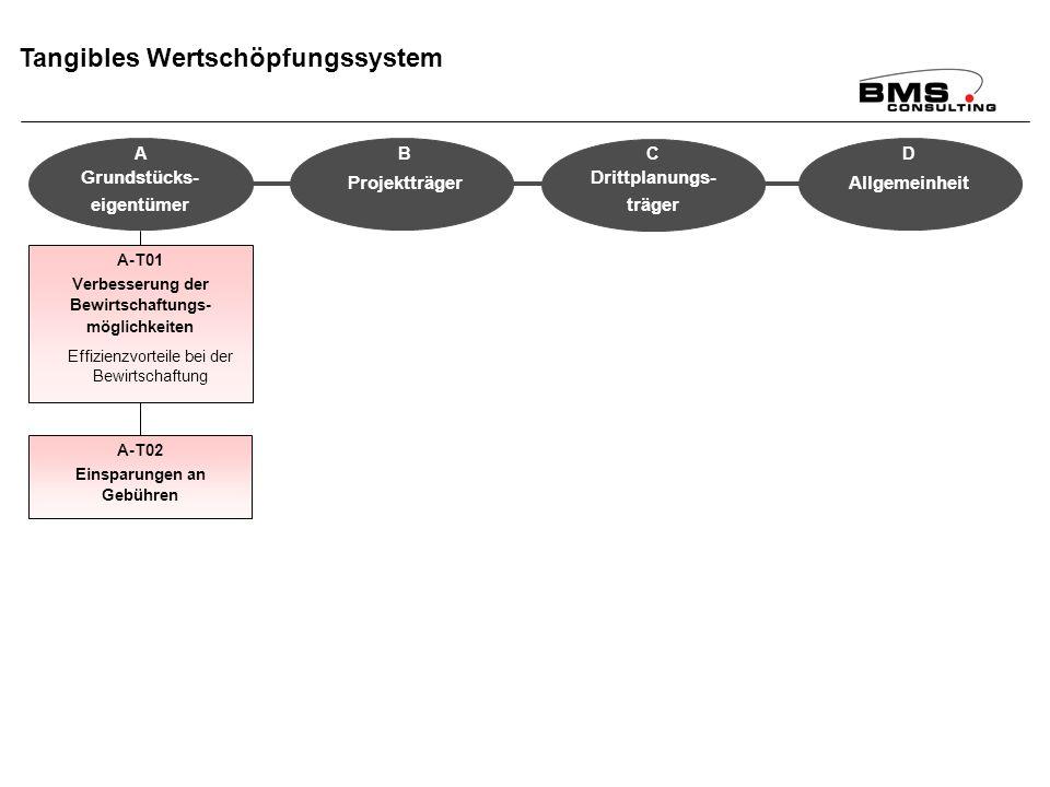 BMS Consulting GmbH Wirkungsanalyse ÄfAO – Seite 73 Dr. T. Mosiek Tangibles Wertschöpfungssystem A-T01 Verbesserung der Bewirtschaftungs- möglichkeite