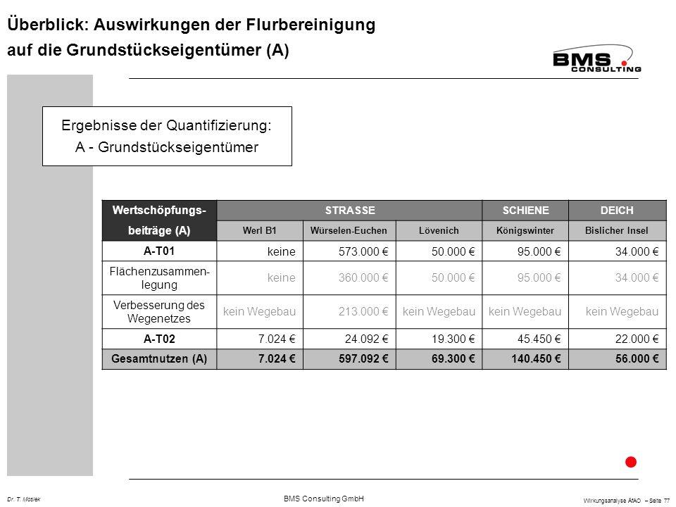 BMS Consulting GmbH Wirkungsanalyse ÄfAO – Seite 77 Dr. T. Mosiek Überblick: Auswirkungen der Flurbereinigung auf die Grundstückseigentümer (A) Ergebn