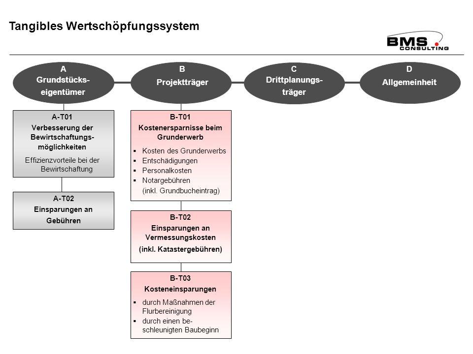BMS Consulting GmbH Wirkungsanalyse ÄfAO – Seite 78 Dr. T. Mosiek Tangibles Wertschöpfungssystem A-T01 Verbesserung der Bewirtschaftungs- möglichkeite