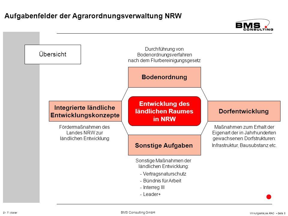 BMS Consulting GmbH Wirkungsanalyse ÄfAO – Seite 8 Dr. T. Mosiek Aufgabenfelder der Agrarordnungsverwaltung NRW Übersicht Bodenordnung Dorfentwicklung