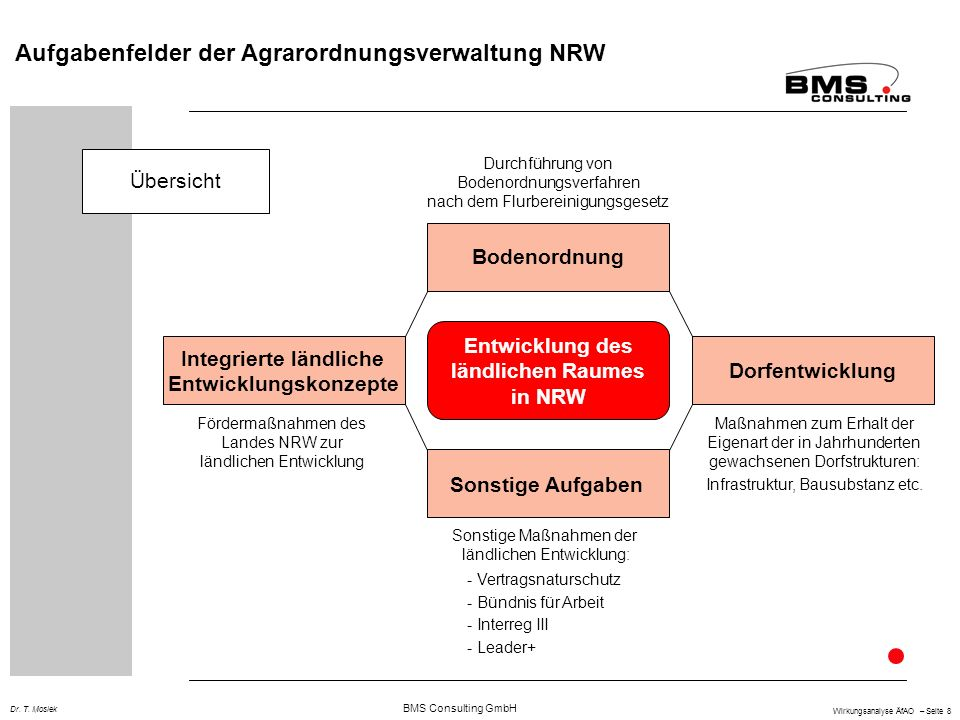 BMS Consulting GmbH Wirkungsanalyse ÄfAO – Seite 9 Dr.