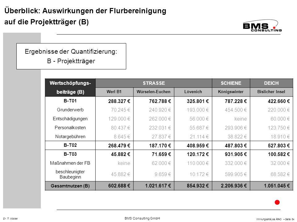 BMS Consulting GmbH Wirkungsanalyse ÄfAO – Seite 84 Dr. T. Mosiek Überblick: Auswirkungen der Flurbereinigung auf die Projektträger (B) Wertschöpfungs