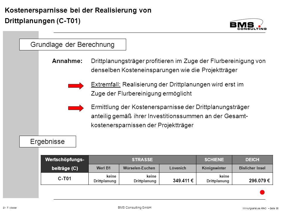 BMS Consulting GmbH Wirkungsanalyse ÄfAO – Seite 86 Dr. T. Mosiek Kostenersparnisse bei der Realisierung von Drittplanungen (C-T01) Annahme:Drittplanu