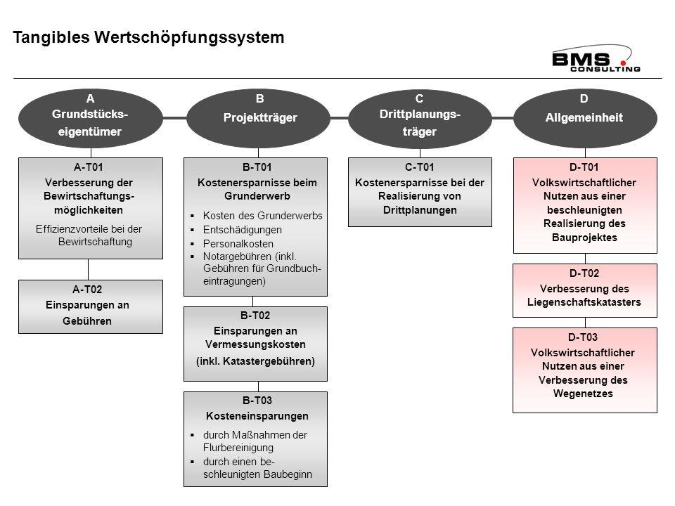 BMS Consulting GmbH Wirkungsanalyse ÄfAO – Seite 87 Dr. T. Mosiek Tangibles Wertschöpfungssystem A-T01 Verbesserung der Bewirtschaftungs- möglichkeite