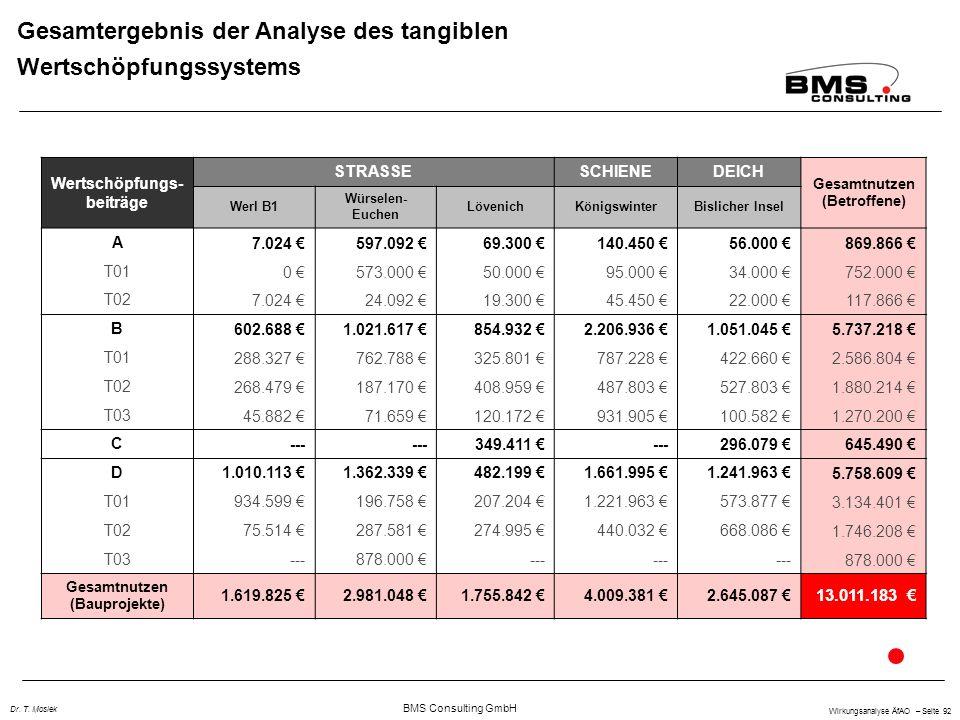 BMS Consulting GmbH Wirkungsanalyse ÄfAO – Seite 92 Dr. T. Mosiek Gesamtergebnis der Analyse des tangiblen Wertschöpfungssystems Wertschöpfungs- beitr