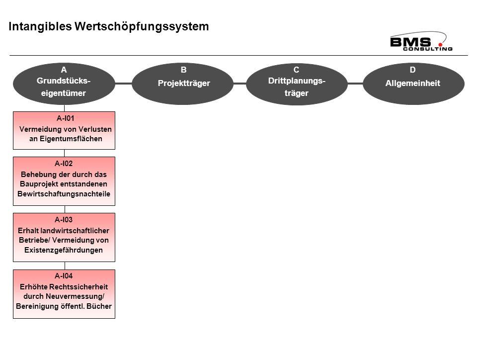 BMS Consulting GmbH Wirkungsanalyse ÄfAO – Seite 93 Dr. T. Mosiek Intangibles Wertschöpfungssystem A-I01 Vermeidung von Verlusten an Eigentumsflächen