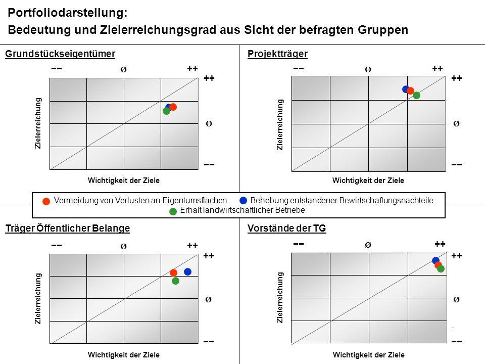 BMS Consulting GmbH Wirkungsanalyse ÄfAO – Seite 94 Dr. T. Mosiek Grundstückseigentümer Portfoliodarstellung: Bedeutung und Zielerreichungsgrad aus Si