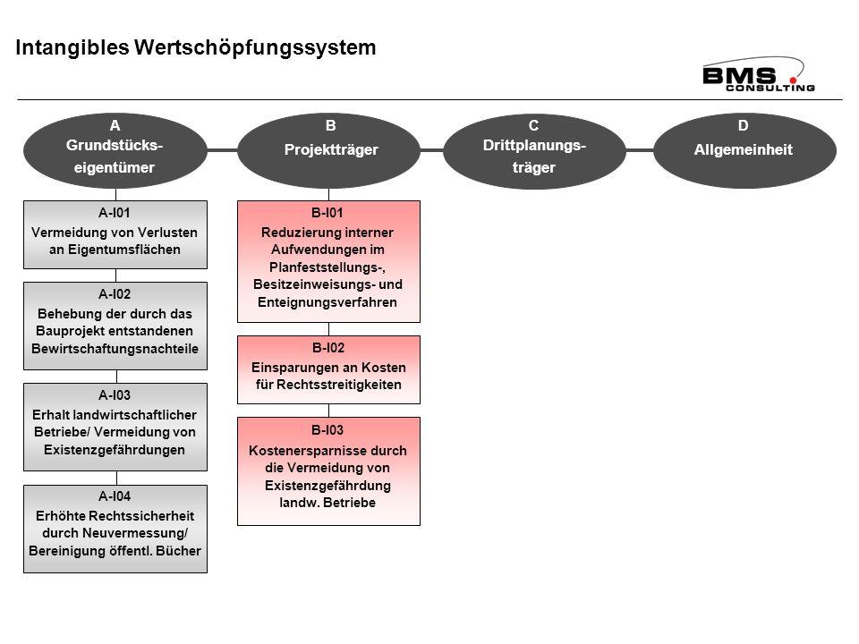 BMS Consulting GmbH Wirkungsanalyse ÄfAO – Seite 95 Dr. T. Mosiek Intangibles Wertschöpfungssystem A-I01 Vermeidung von Verlusten an Eigentumsflächen