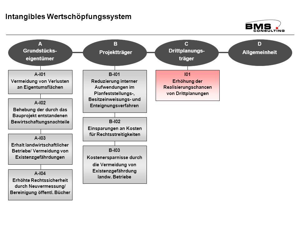 BMS Consulting GmbH Wirkungsanalyse ÄfAO – Seite 98 Dr. T. Mosiek Intangibles Wertschöpfungssystem A-I01 Vermeidung von Verlusten an Eigentumsflächen