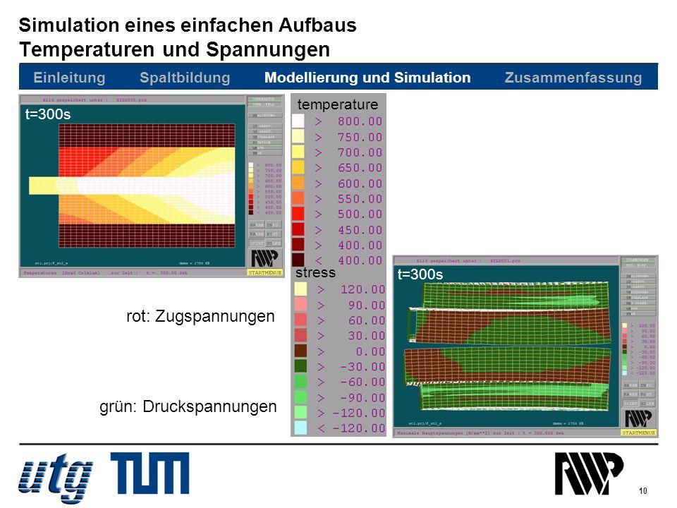 10 Simulation eines einfachen Aufbaus Temperaturen und Spannungen stress t=300s temperature rot: Zugspannungen grün: Druckspannungen Einleitung Spaltb