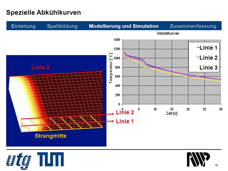 19 Spezielle Abkühlkurven Linie 1 Linie 2 Linie 3 Strangmitte Einleitung Spaltbildung Modellierung und Simulation Zusammenfassung Linie 1 Linie 2 Lini