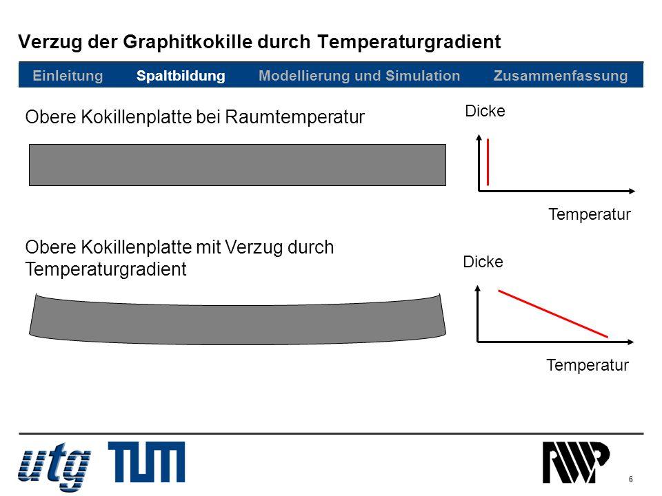 6 Verzug der Graphitkokille durch Temperaturgradient Obere Kokillenplatte bei Raumtemperatur Obere Kokillenplatte mit Verzug durch Temperaturgradient
