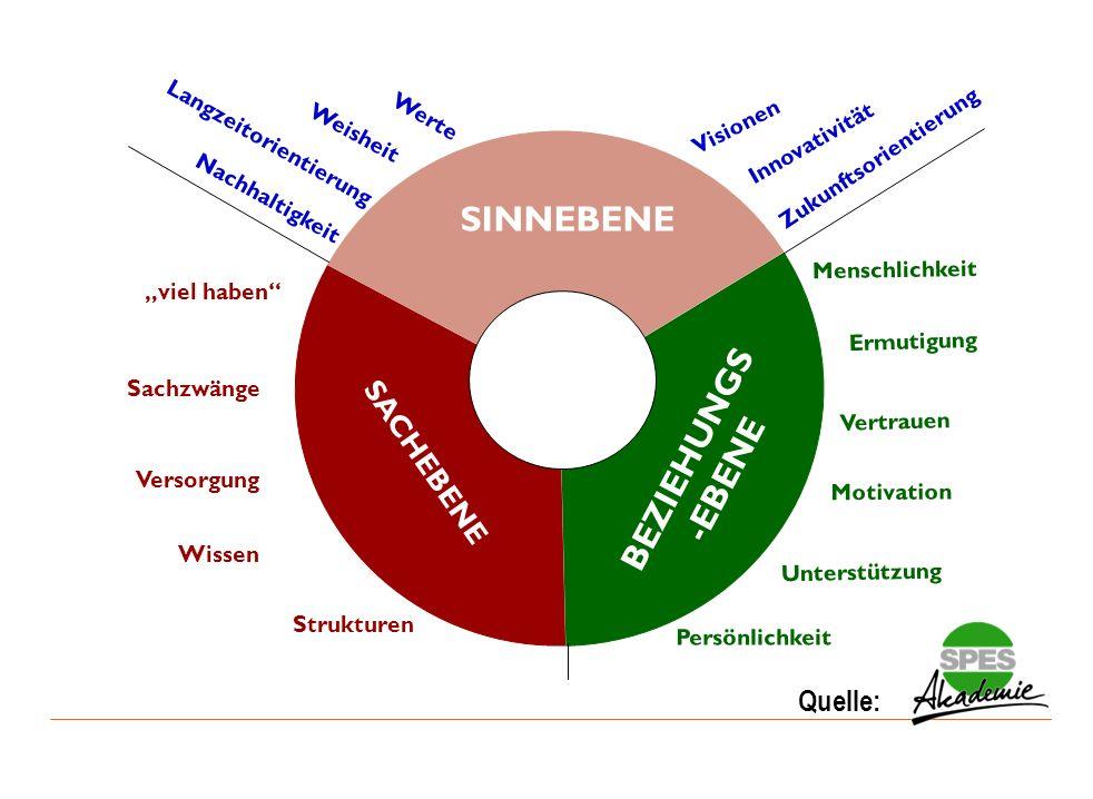 Universität für Bodenkultur Wien Department für Raum, Landschaft und Infrastruktur IRUB SINNEBENE SACHEBENE BEZIEHUNGS -EBENE Werte Nachhaltigkeit Lan