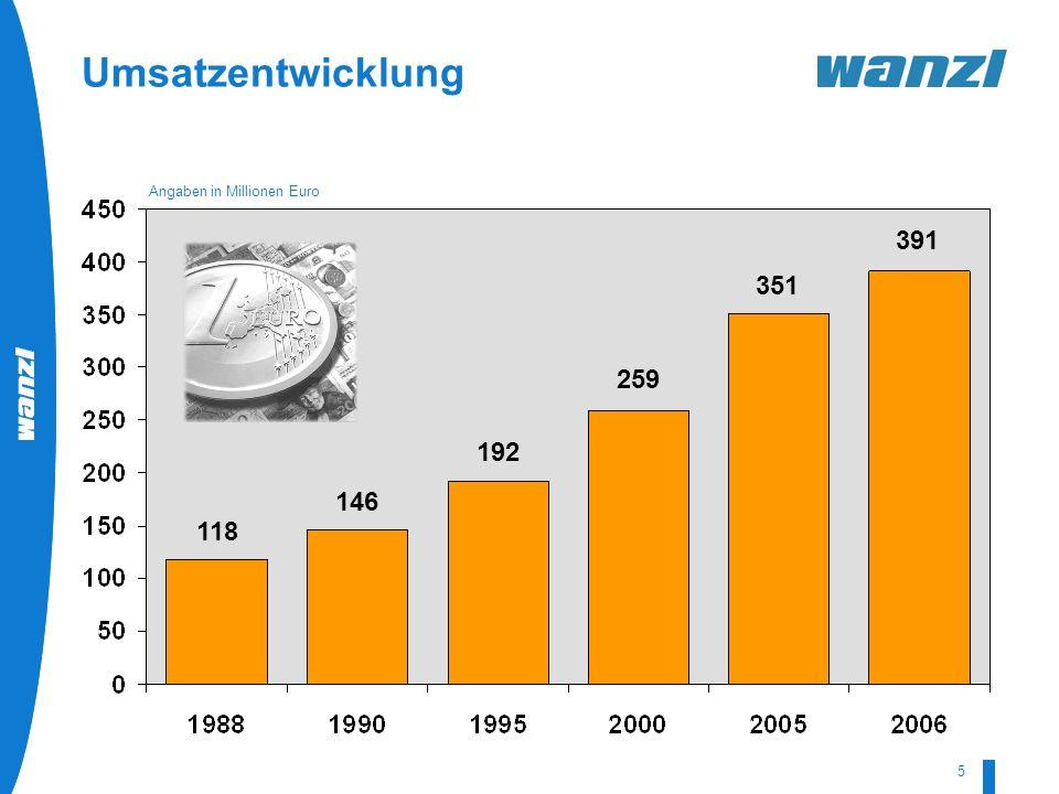 HR-Development by Wanzl 07/2008 5 Umsatzentwicklung Angaben in Millionen Euro 118 146 192 259 351 391