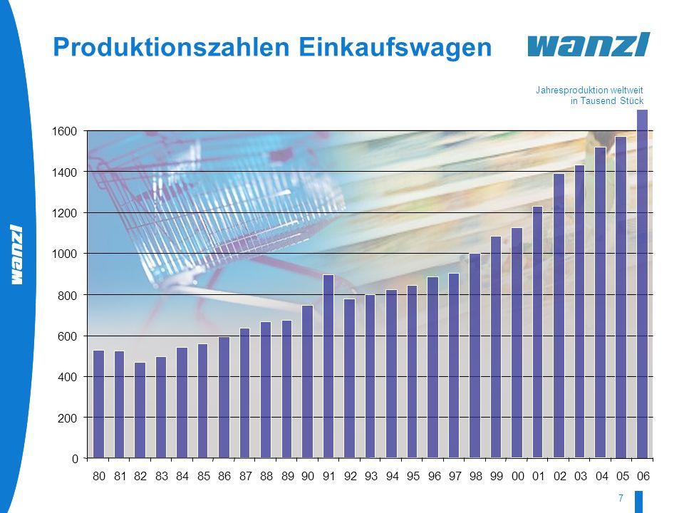 HR-Development by Wanzl 07/2008 7 Produktionszahlen Einkaufswagen Jahresproduktion weltweit in Tausend Stück 0 200 400 600 800 1000 1200 1400 1600 808