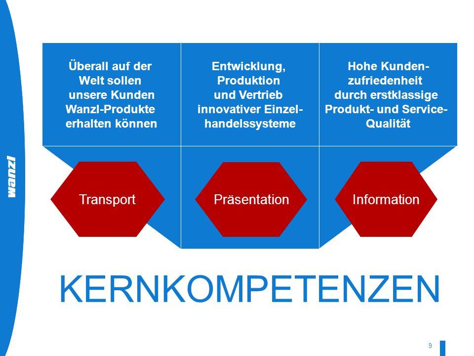 HR-Development by Wanzl 07/2008 9 Überall auf der Welt sollen unsere Kunden Wanzl-Produkte erhalten können Entwicklung, Produktion und Vertrieb innova