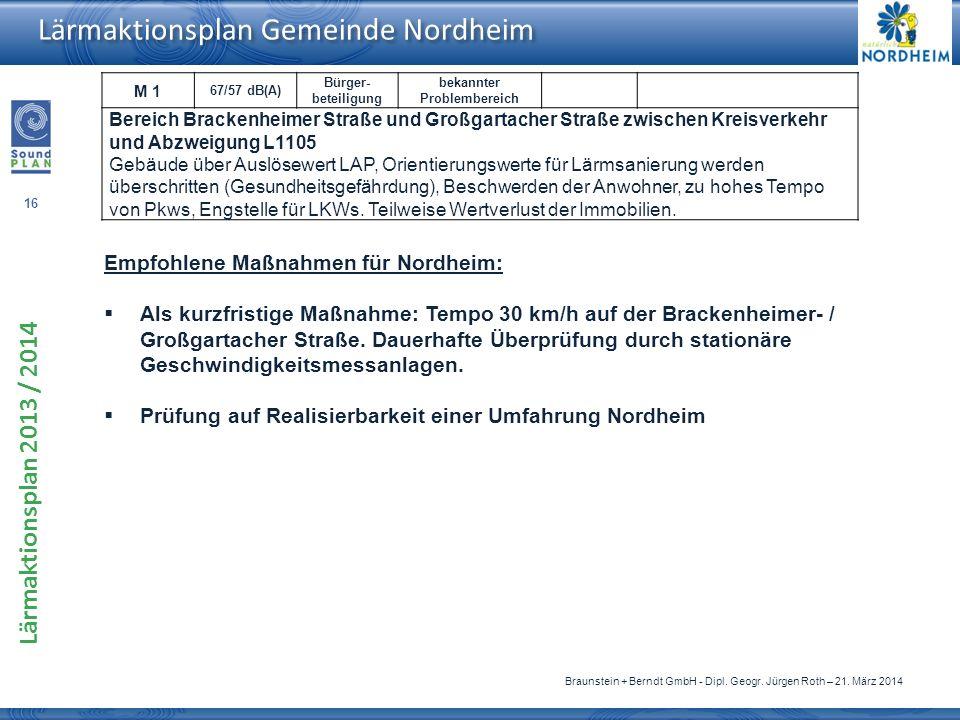 16 Lärmaktionsplan 2013 / 2014 Braunstein + Berndt GmbH - Dipl. Geogr. Jürgen Roth – 21. März 2014 Lärmaktionsplan Gemeinde Nordheim M 1 67/57 dB(A) B