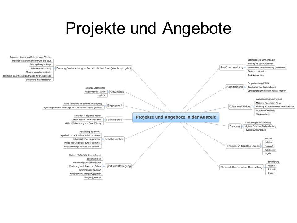 Projekte und Angebote