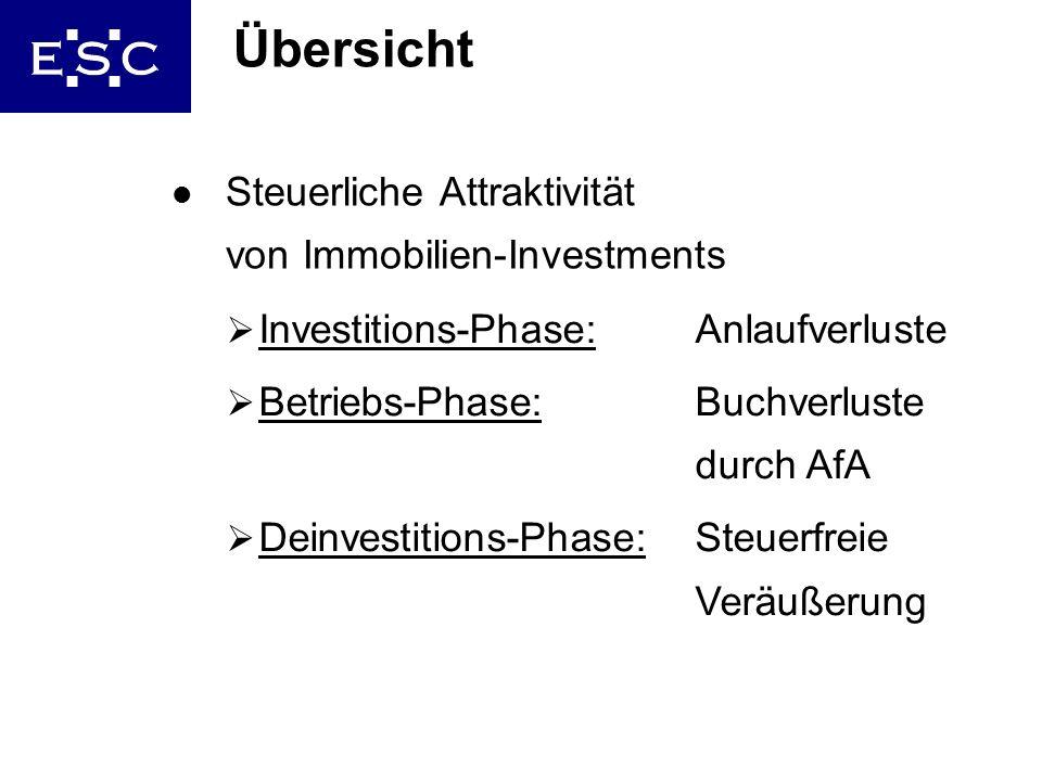 6 Übersicht l Steuerliche Attraktivität von Immobilien-Investments Investitions-Phase: Anlaufverluste Betriebs-Phase: Buchverluste durch AfA Deinvesti
